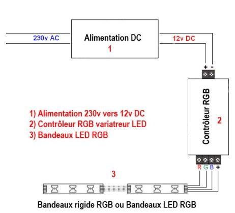 exemple d'installation d'un contrôleur LED RGB